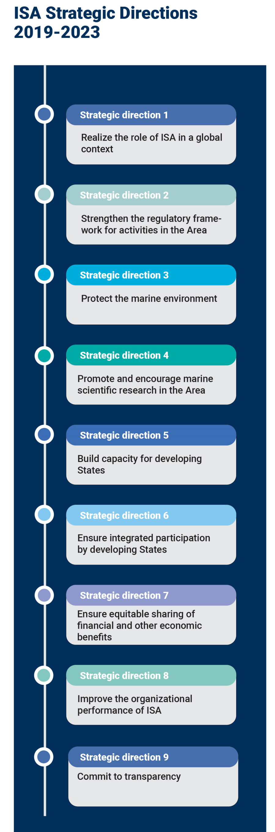 ISA Strategic Directions Infographic
